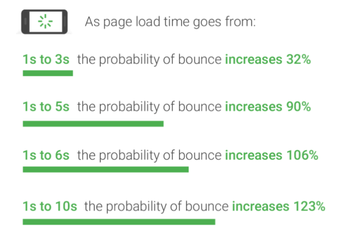WiderFunnel Website Quality Assurance Page Load Times
