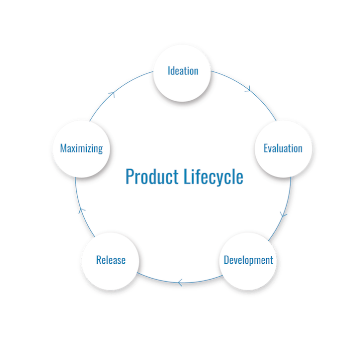 WiderFunnel Experimentation in Product Development Cycle