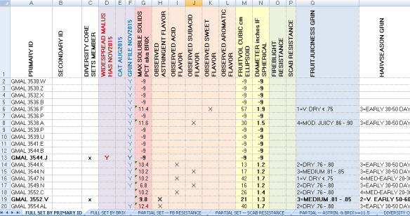 Screen shot from data compilation spreadsheet