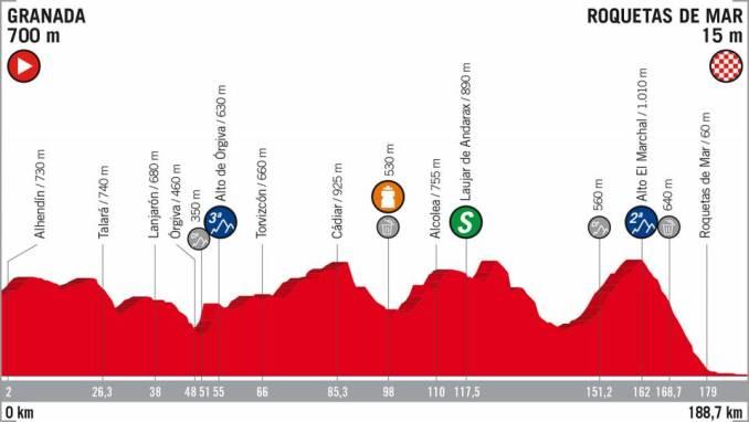 wielrenschoenen-nl Vuelta-2018-hoogte verschil-etappe 5