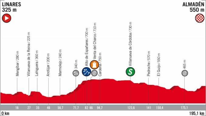 wielrenschoenen-nl Vuelta-2018-hoogte verschil-etappe 8