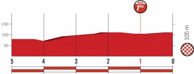 wielrenschoenen-nl Vuelta-2018-laatste km-etappe 3
