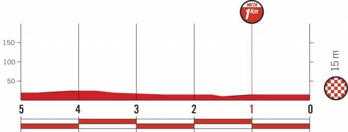 wielrenschoenen-nl Vuelta-2018-laatste km-etappe 5