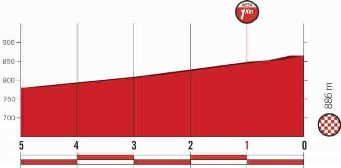 wielrenschoenen-nl Vuelta-2018-laatste km-etappe 7