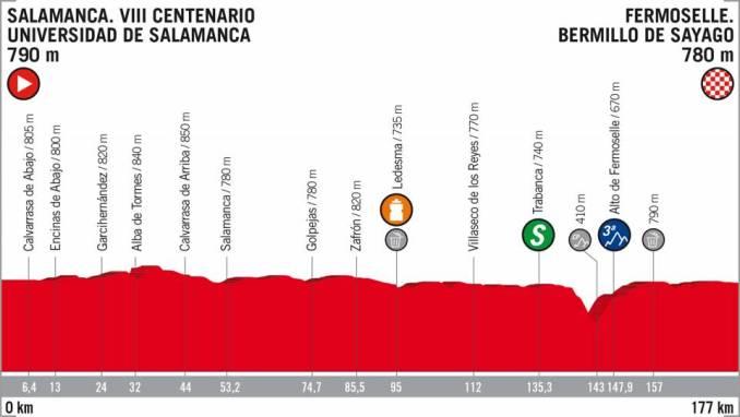 wielrenschoenen-nl Vuelta-2018-hoogte verschil-etappe 10