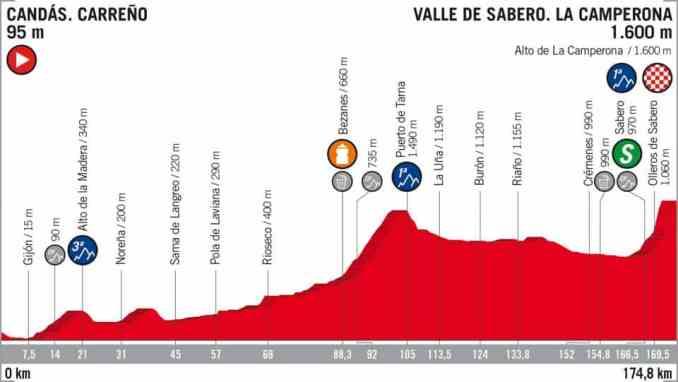 wielrenschoenen-nl Vuelta-2018-hoogte verschil-etappe 13