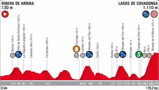 wielrenschoenen-nl Vuelta-2018-hoogte verschil-etappe 15