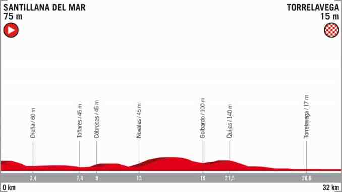wielrenschoenen-nl Vuelta-2018-hoogte verschil-etappe 16