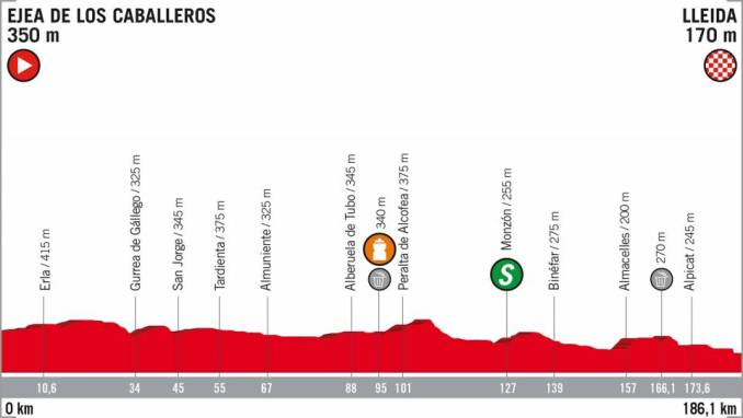 wielrenschoenen-nl Vuelta-2018-hoogte verschil-etappe 18