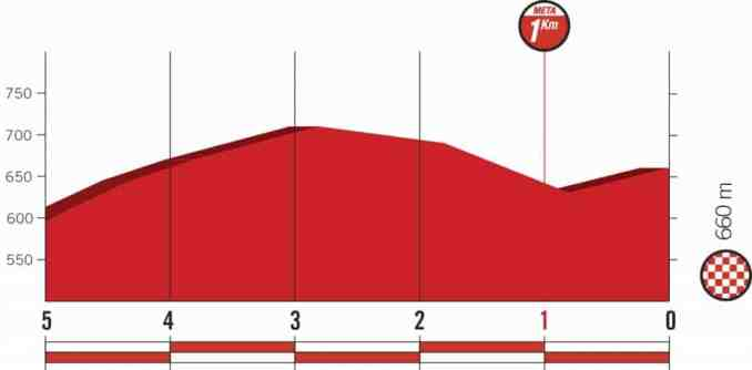 wielrenschoenen-nl Vuelta-2018-laatste km-etappe 11