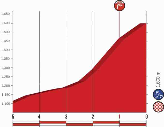 wielrenschoenen-nl Vuelta-2018-laatste km-etappe 13