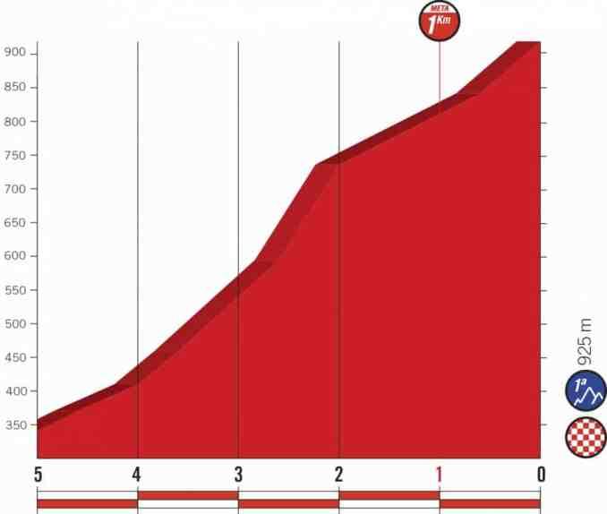 wielrenschoenen-nl Vuelta-2018-laatste km-etappe 17