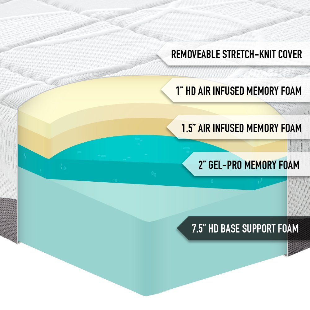 best mattress top 10 most comfortable mattresses and to