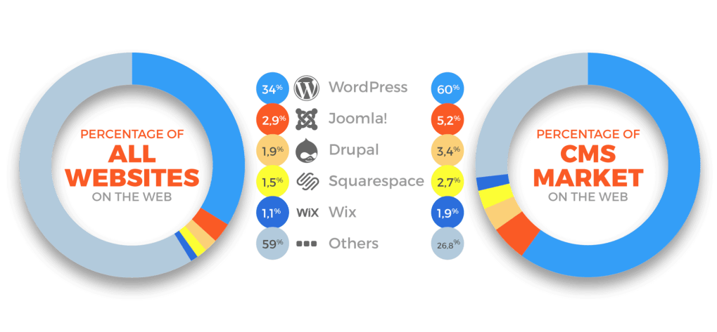 Regularly update your out-of-date WordPress plugins