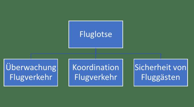 Aviation Business Beruf Fluglotse