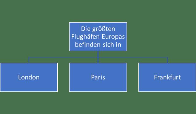 Aviation Business Flughafen Frankfurt größte Flughäfen