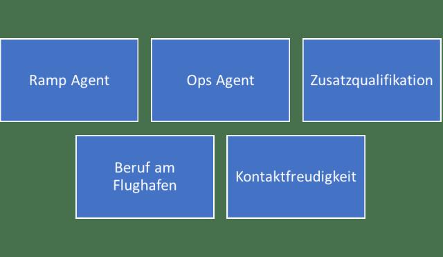 Aviation Business Merkmale Ramp Agent
