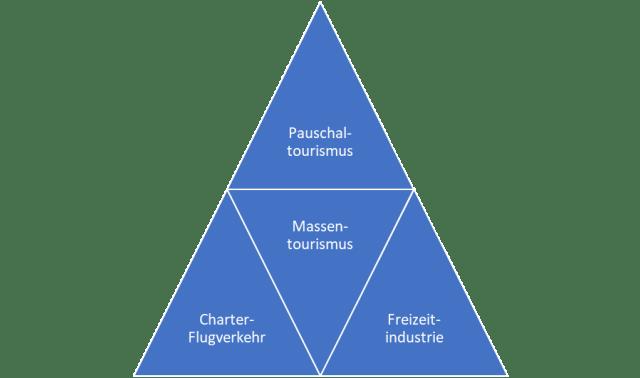 Aviation Business Pauschaltourismus Charter-Flugverkehr