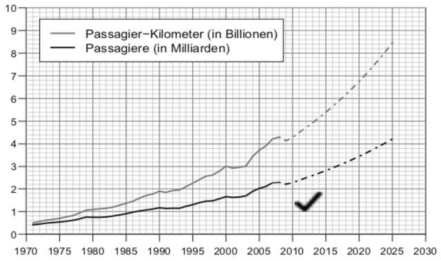 Aviation Business Personalbedarf in der Luftfahrt
