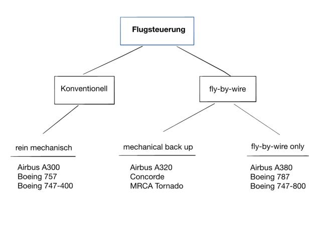 Flugsteuerung - Entwicklung der Flugzeugtechnik