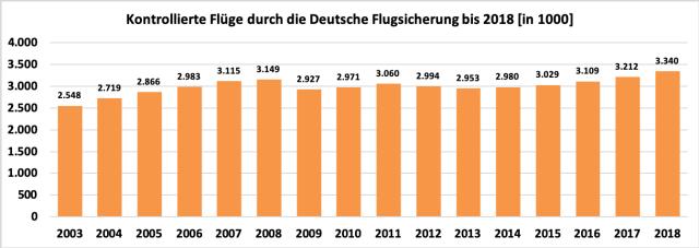 vom Fluglotse kontrollierte Flüge durch die Deutsche Flugsicherung