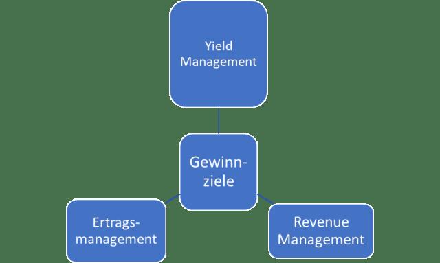 Aviation Business Yield Management Revenue Management