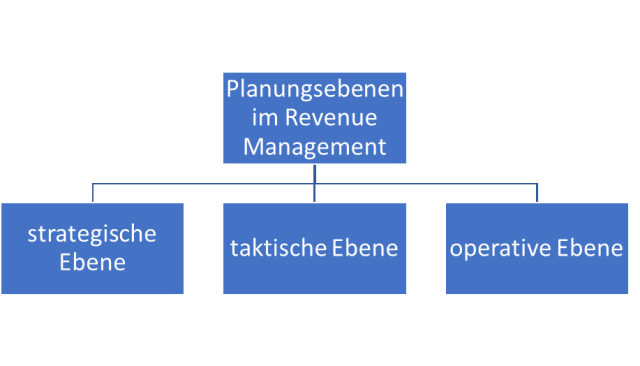 Aviation Business Planungsebenen im Revenue Management