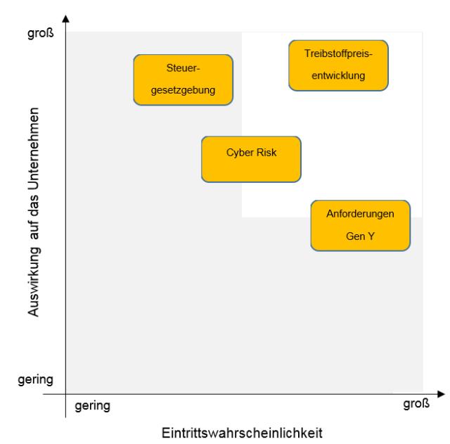 Strategische Unternehmensanalyse: PEST-Analyse Lufthansa