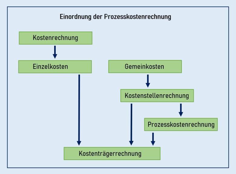 Einordnung der Prozesskostenrechnung