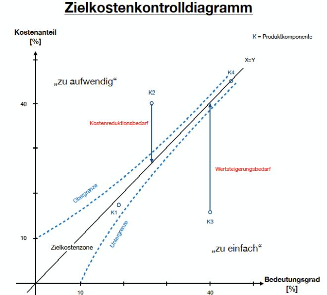 Value Controll Chart - Zielkostendiagramm