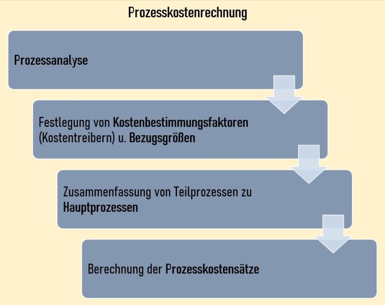 Prozesskostenrechnung (Schritte)
