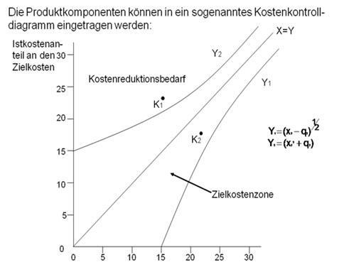 Value Control Chart