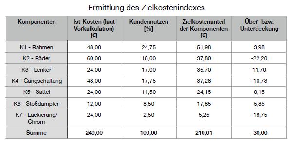 Zielkostenindex für den Value Control Chart (Kostenkontrolldiagramm)