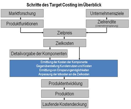 Zielkostenmanagement und Aufbau des Target Costing