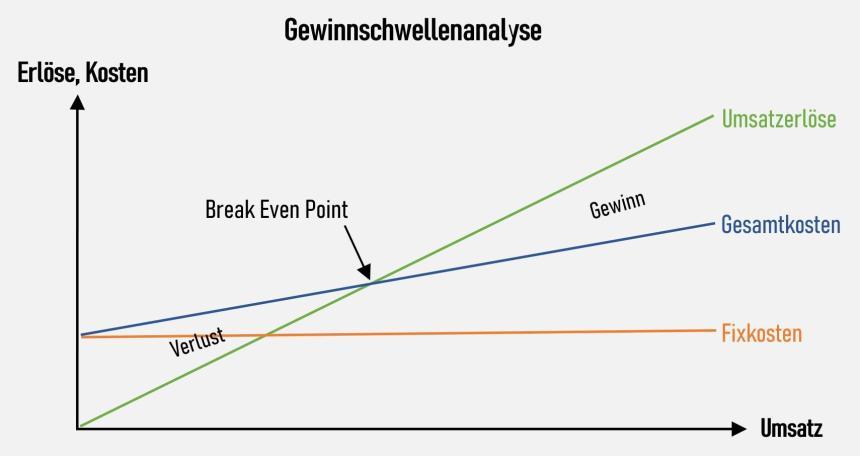 Gewinnschwellenanalyse (Graphische Darstellung)