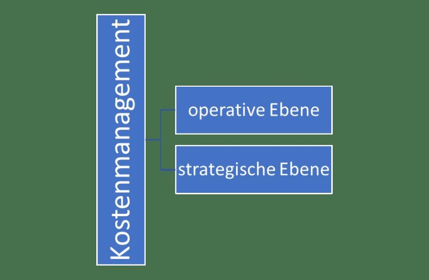 Operatives und strategisches Kostenmanagement