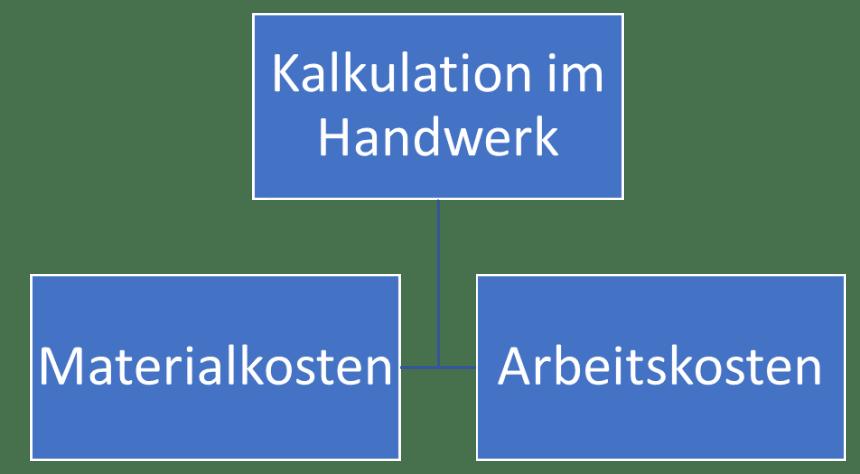 Kalkulation im Handwerk