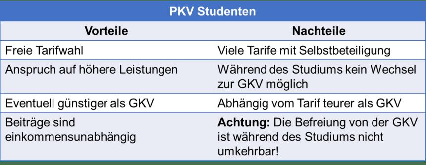 Kostenmanagement PKV GKV für Studenten