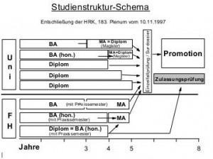 Studienstruktur Schema Rechtliche Rahmenbedingungen