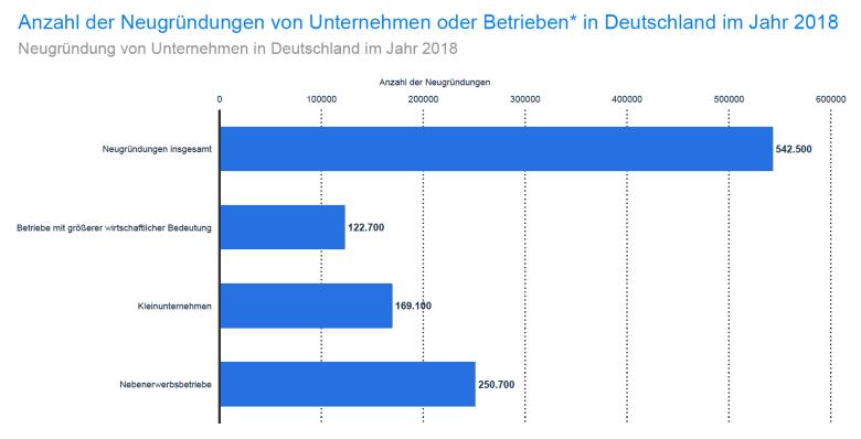 Unternehmensgründungen in Deutschland