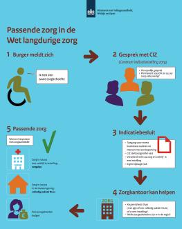 infographic-wet-langdurige-zorg-2015