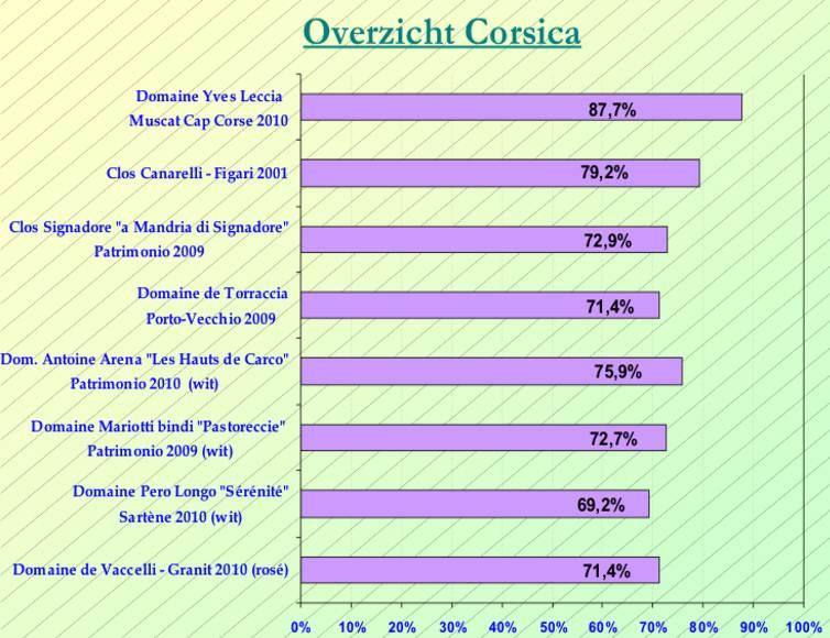 2012-05 Corsica SC