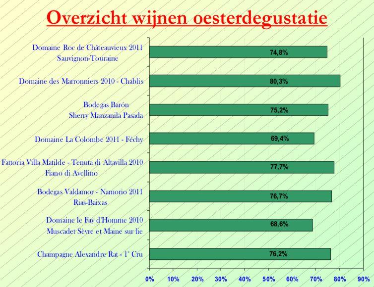 2012-11 Oesters & Wijn SC