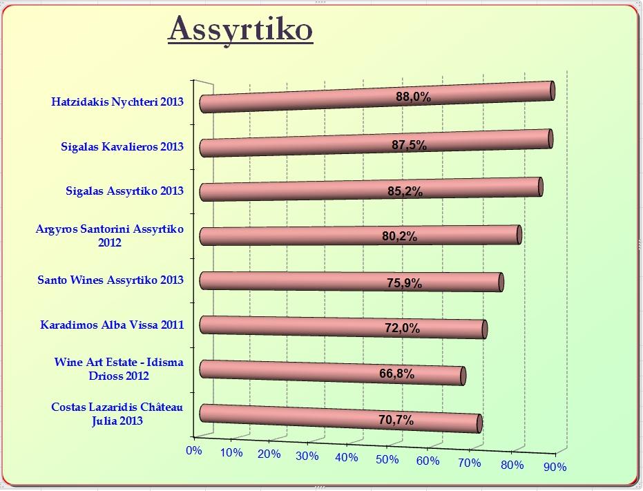 2016-05 Assyrtiko SC