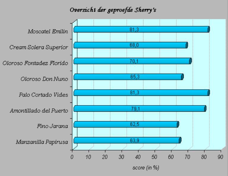 2004-05 Sherry SC