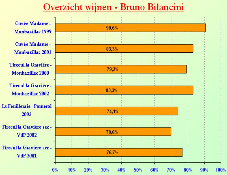 2005-11 Bilancini SC