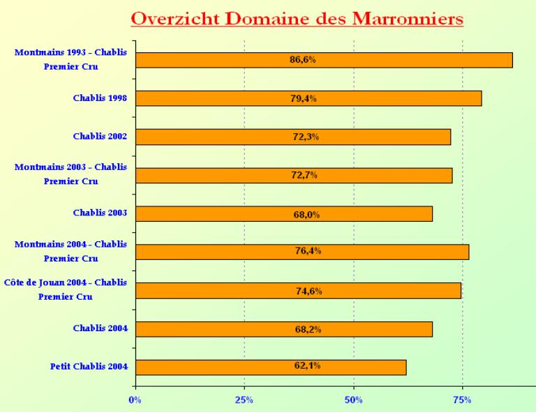 2005-12 Bourgogne Wit Marronniers SC