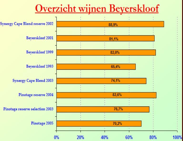 2006-10 Beyerskloof SC