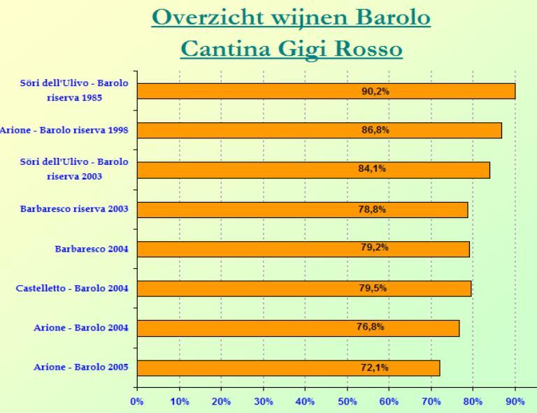 2009-05 Barolo Gigi Rosso SC