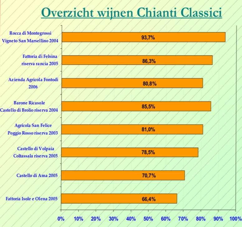2010-02 Chianti Classico SC